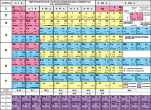 Таблица Менделеева. Растворимость кислот, оснований, солей в воде и цвет вещества. Электрохимический ряд напряжений металлов. Окраска индикаторов