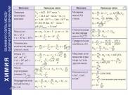 Справочные материалы: Химия. Взаимная связь между физическими величинами